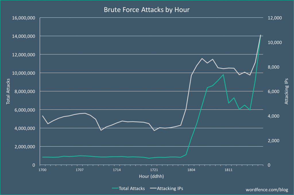 Ataque masivo fuerza bruta WordPress